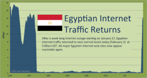 egypt-internet-shutdown-and-startup