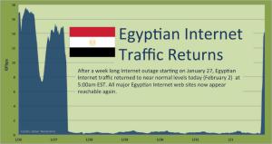 egypt-internet-shutdown-and-startup