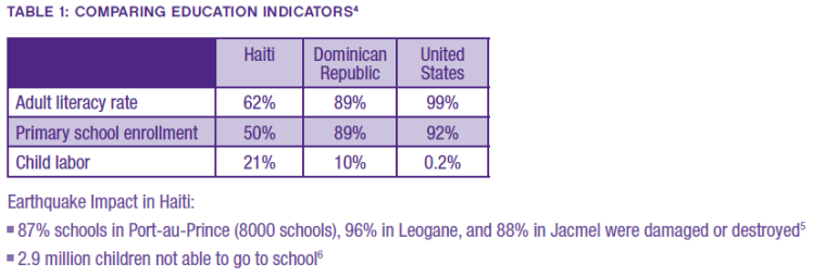20110112_haitieducationindicators